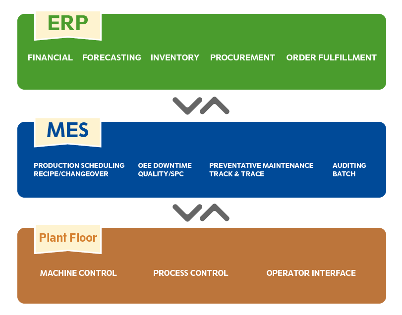 ERP MES Plant Floor Graphic