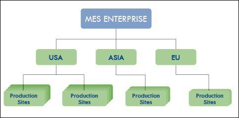MES Enterprise