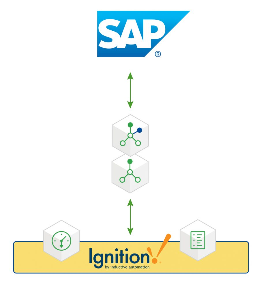 SAP Graphic