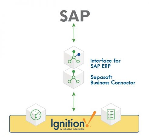SAP to Sepasoft Business Connector to Ignition